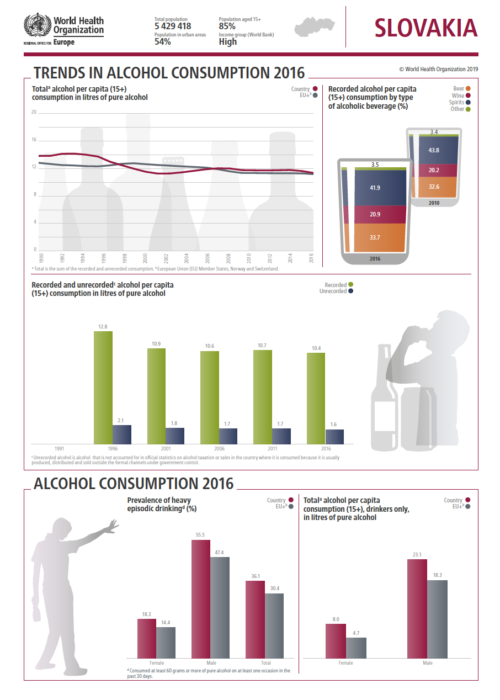 SZO: Slovensko a alkohol 1/3