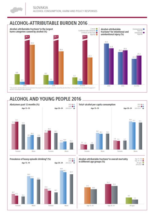 SZO: Slovensko a alkohol 2/3